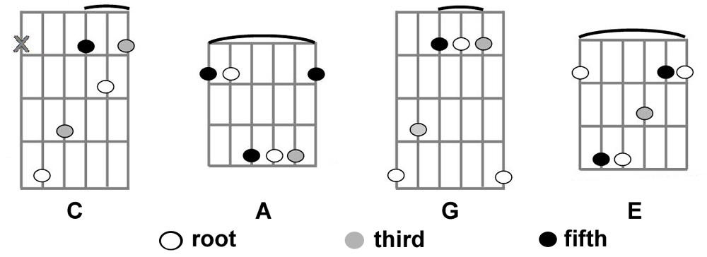 Barre Chords Made Out of Open Position Chords C, A, G, and E