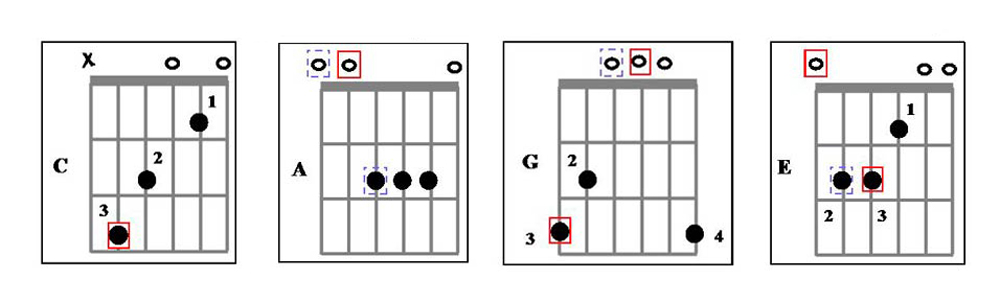 C, A, G, and E Guitar Chords
