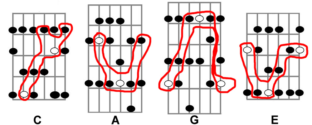 CAGE Scales for the Guitar