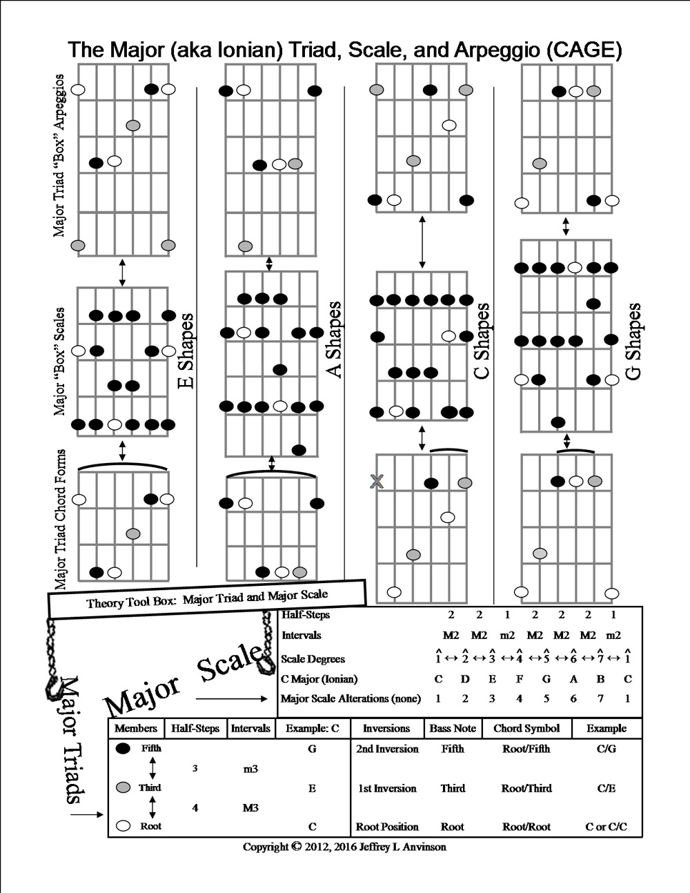 CAGE System Chords, Arpeggios, and Scales for the Guitar