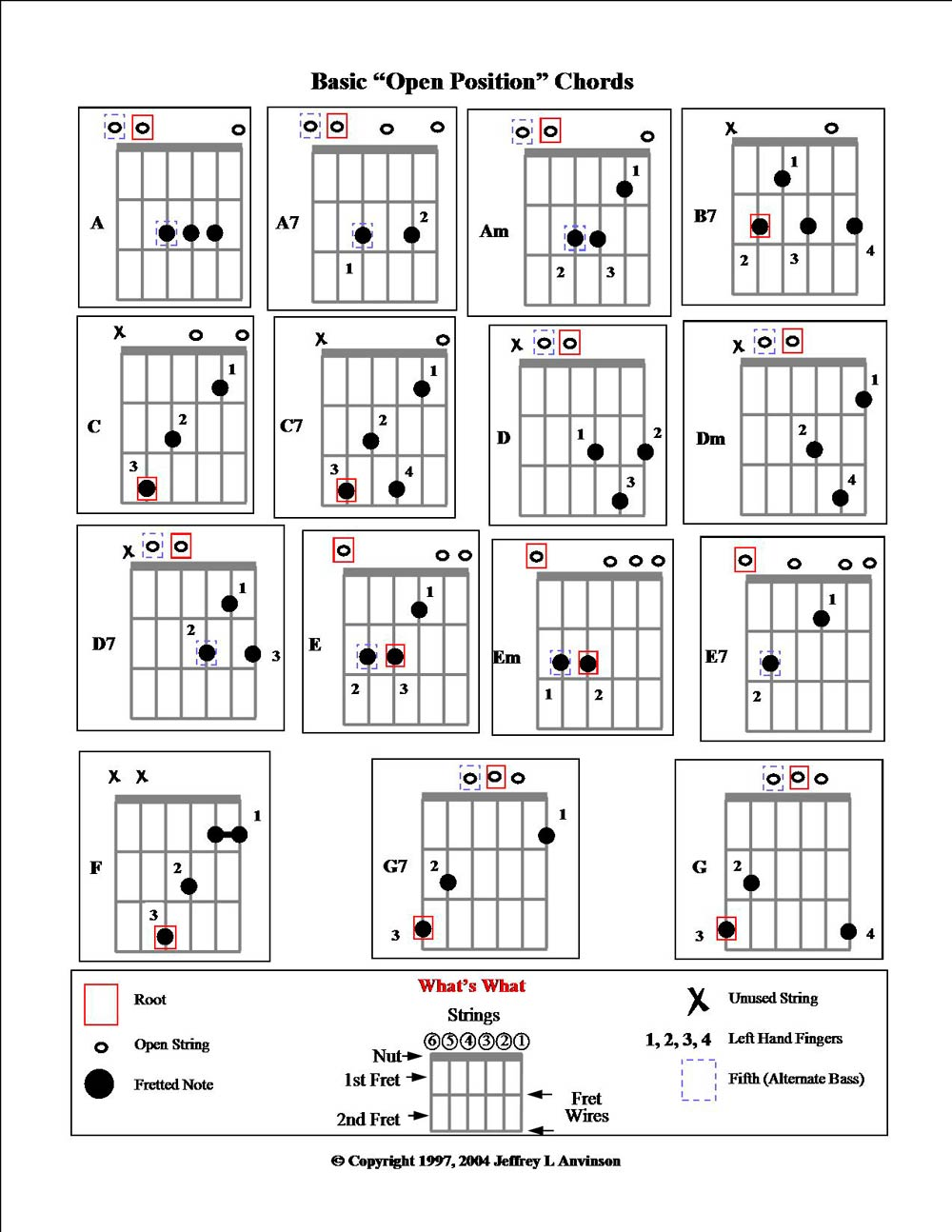 Basic Open Position Chords - copyright 1997, 2001, Jeffrey L Anvinson