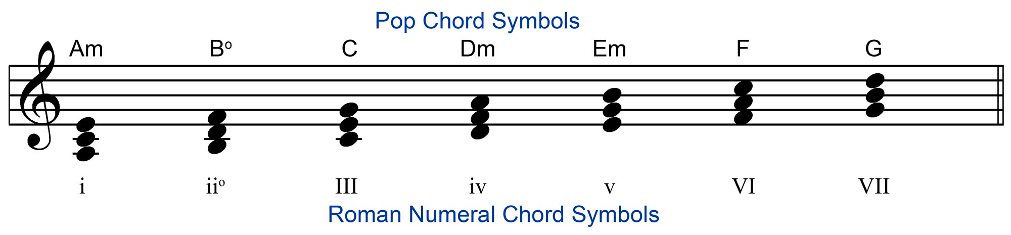 Diatonic Chords in the Key of A Natural Minor
