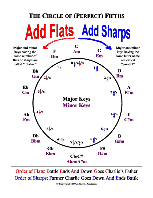 Jla music the awesome power of the circle of fifths the awesome power of the circle of fifths ccuart Images