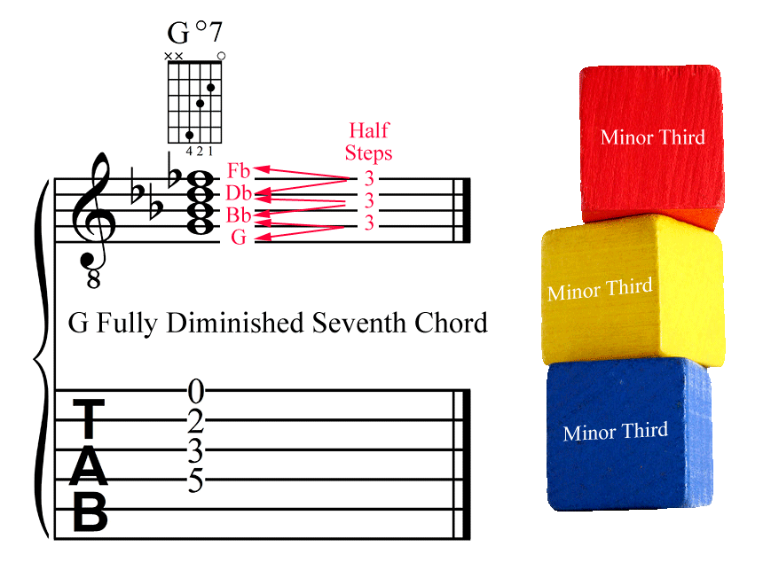 G Fully Diminished Seventh Chord