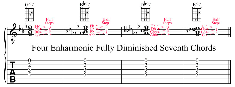 Four Enharmonic Fully Diminished Seventh Chords