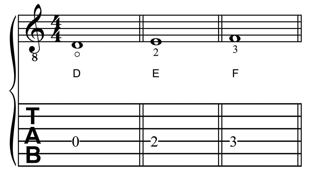 The Notes D, E, and F on the Fourth String in First Position of the Guitar