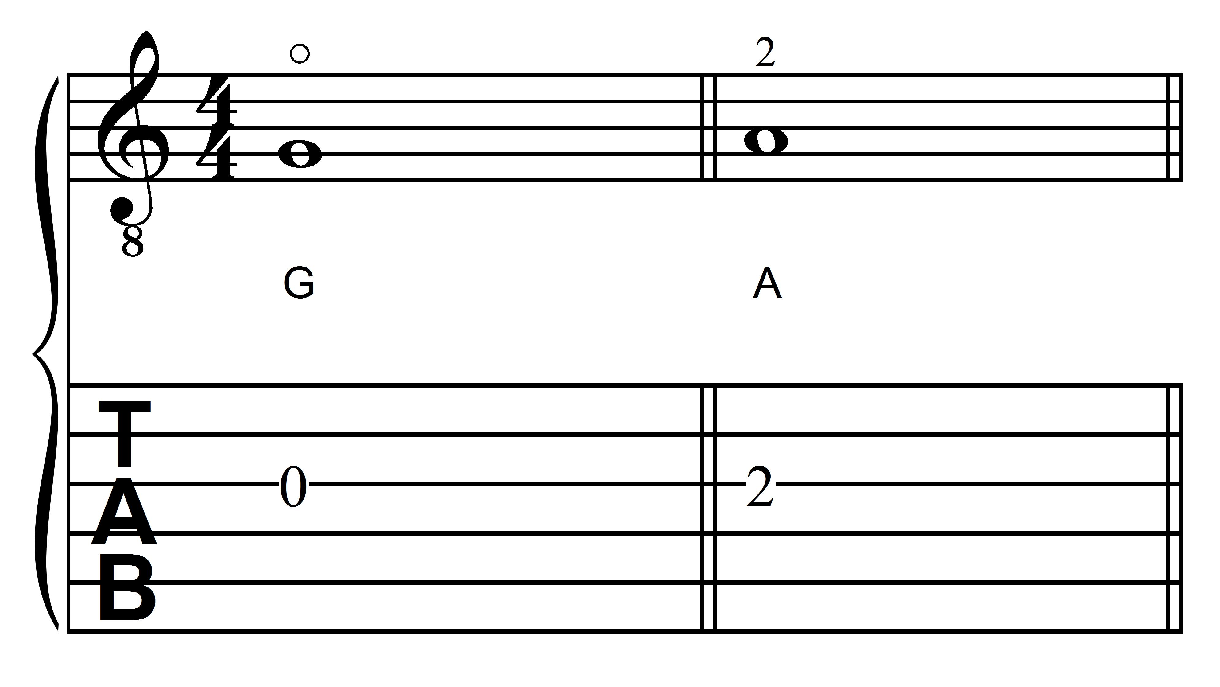The Notes G and A on the Third String in First Position on the Guitar