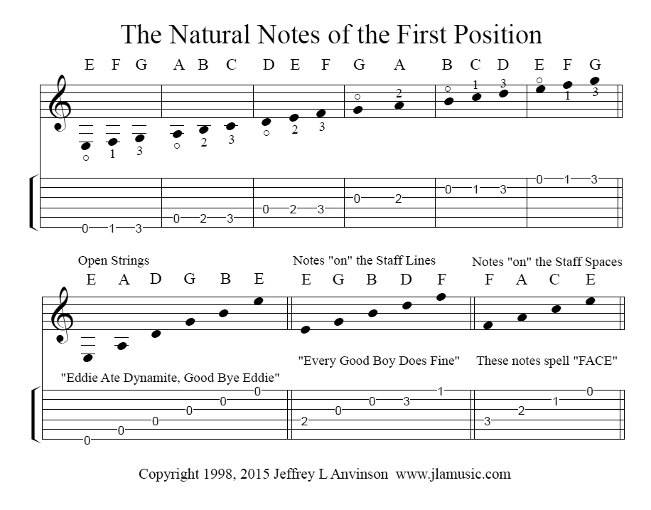 The Natural Notes of First Position on the Guitar  Copyright 2015 Jeffrey L Anvionson   www.jlamusic.com