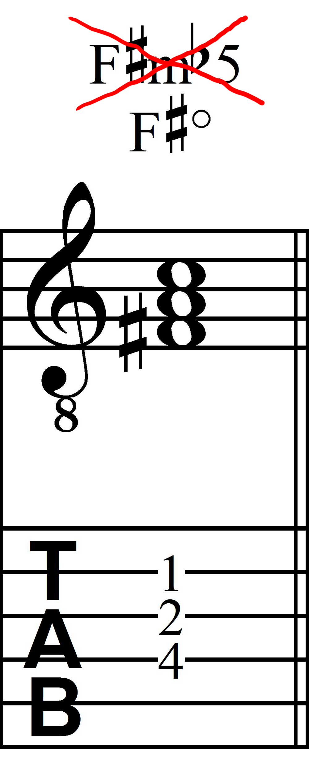 F# diminished triad (F# minor flat-five)