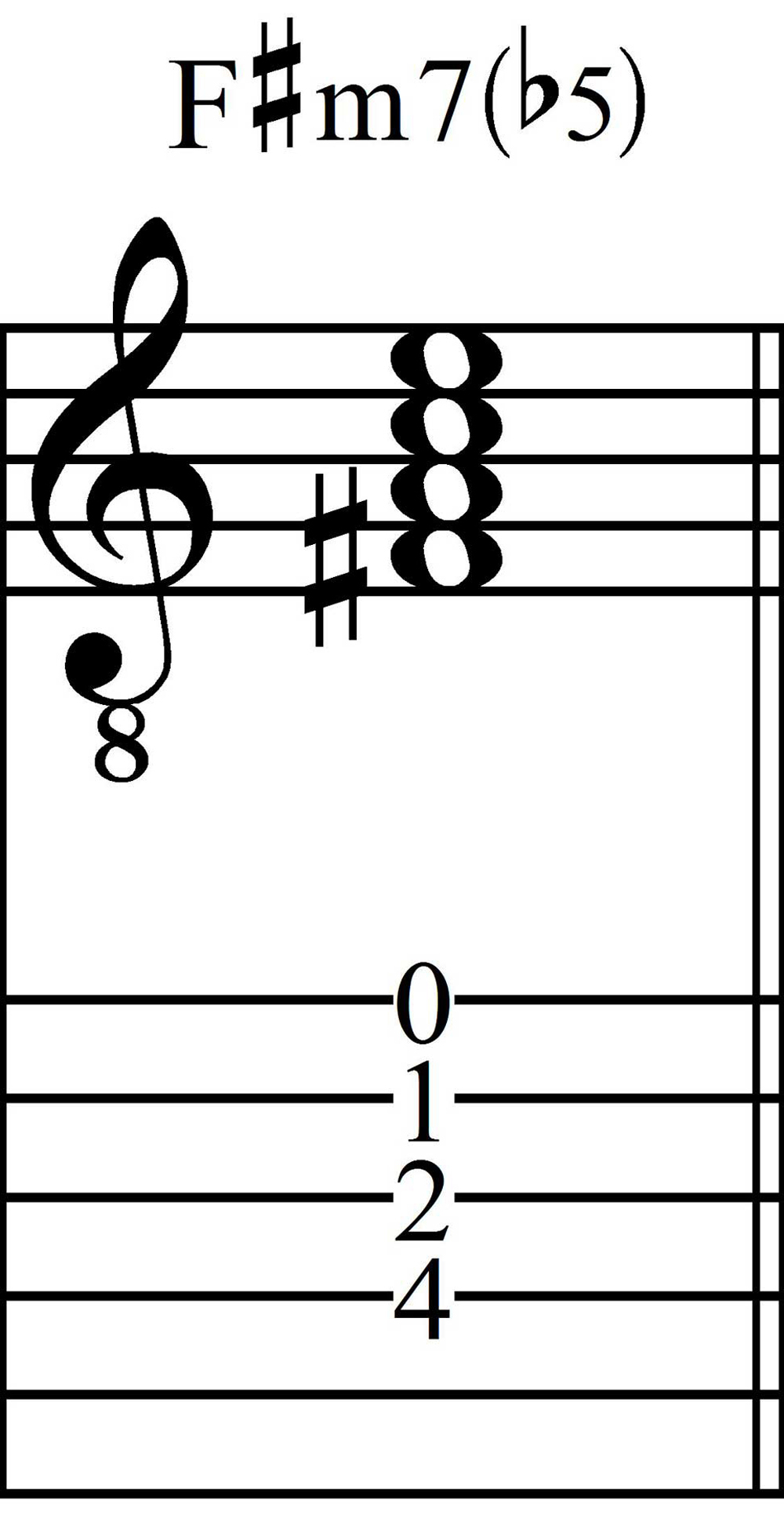 F# Minor Seventh Flat-Five Seventh Chord