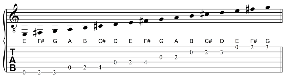 D Major Scale, Open Position Form For Guitar