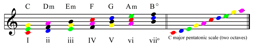 Primary chords in the key of C major compared with the notes in a C major pentatonic scale