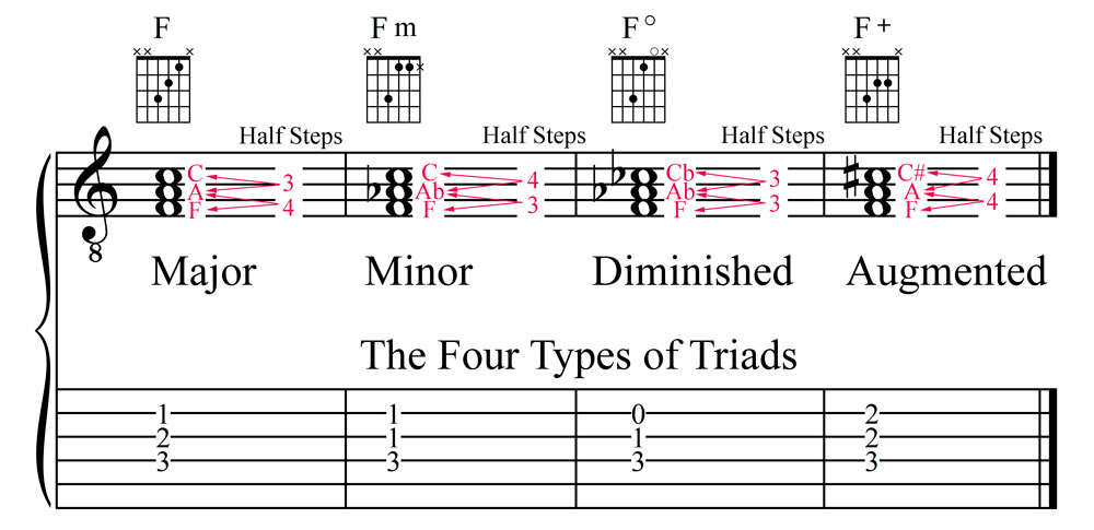 The Four Types of Triads: Major, Minor, Diminished, and Augmented