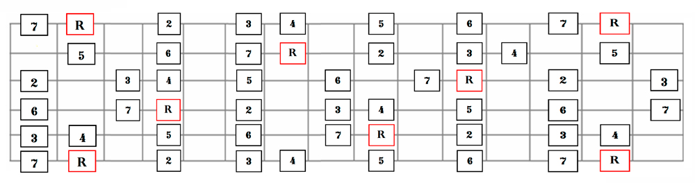 Full Fingerboard Layout of the Major Scale for Guitar
