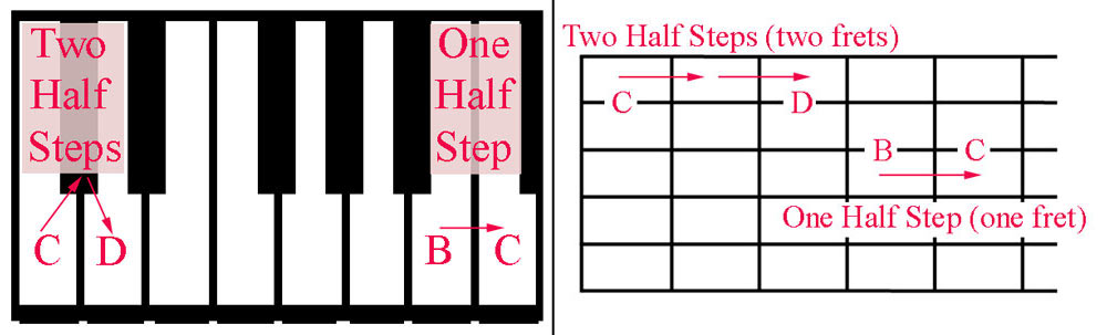 Half Steps on a Piano