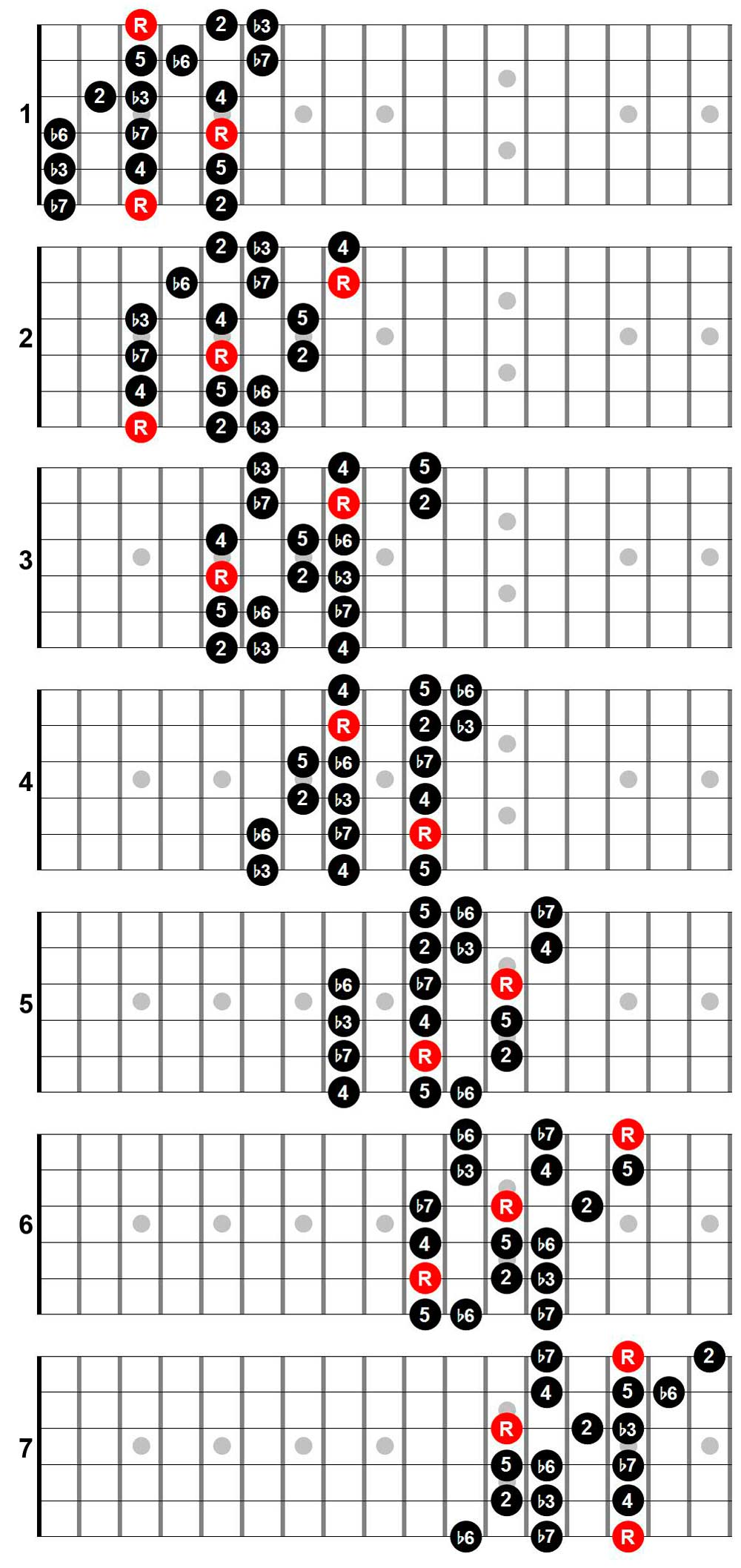 Three note per string scale patterns full fingerboard