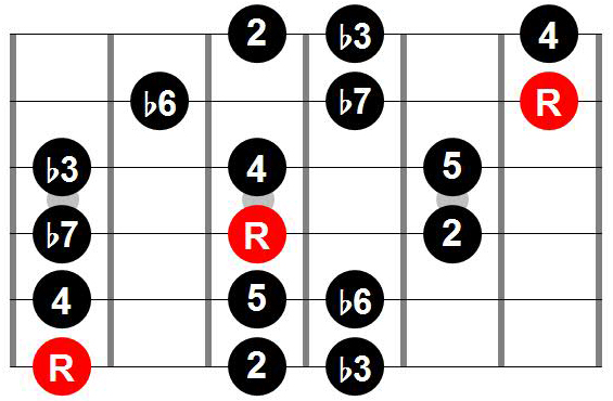 Three notes per string pattern with root on 6th string