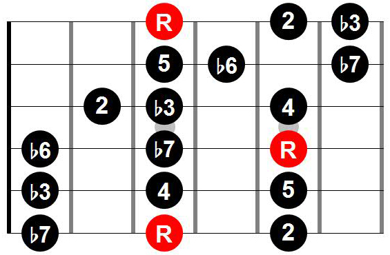 Three notes per string scale pattern with root on 6th string
