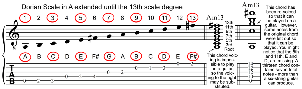 Dorian Scale in A and an Am13 Chord in Staff and Tablature Notation