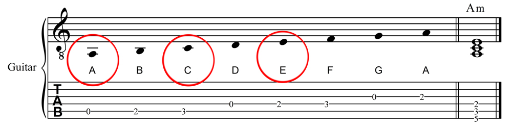 A Natural Minor Scale and A Minor Chord in Staff and Tablature Notation