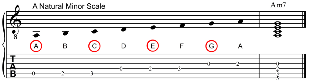 A Natural Minor Scale and A Minor Seventh Chord in Staff and Tablature Notation