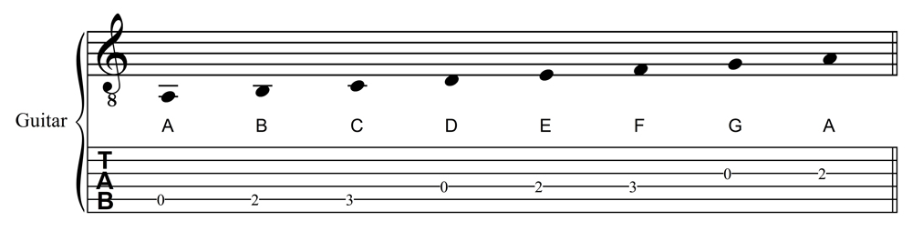 A Natural Minor Scale in Staff and Tablature Notation