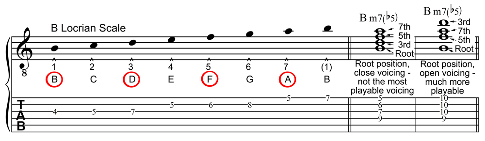 B Locrian Scale and the Bm7b5 Chord in Staff and Tablature Notation