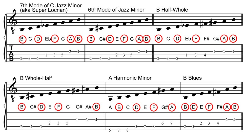 Posible Scales for Soloing Over a Bm7b5 Chord, Staff and Tablature Notation