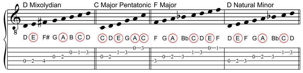 A Minor Triad Scale Choices - Third Set of Four
