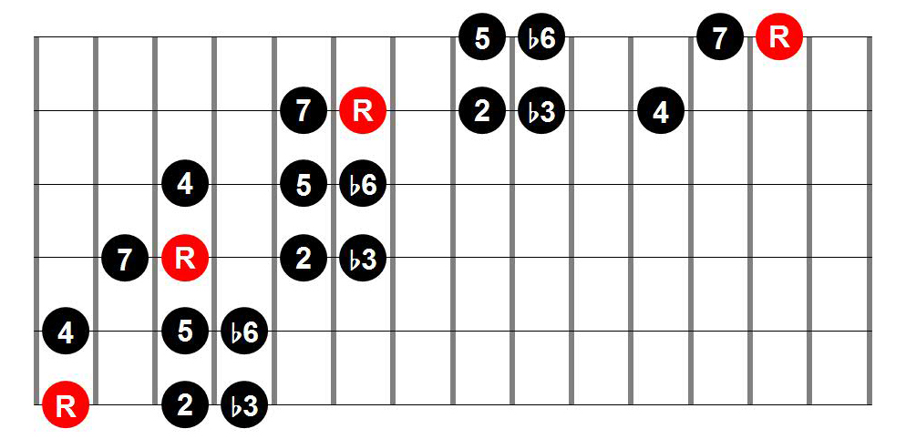 Harmonic Minor Three-Position Guitar Scale Shape