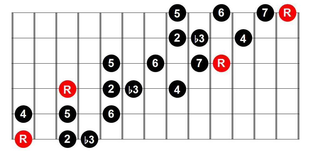 Jazz (Melodic) Minor Three-Position Guitar Scale Shape