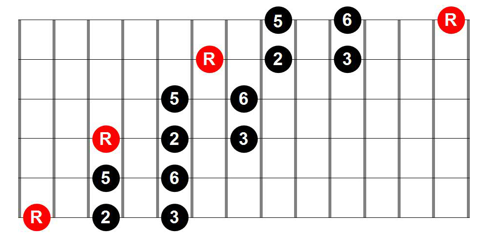Major Pentatonic Three-Position Guitar Scale Shape