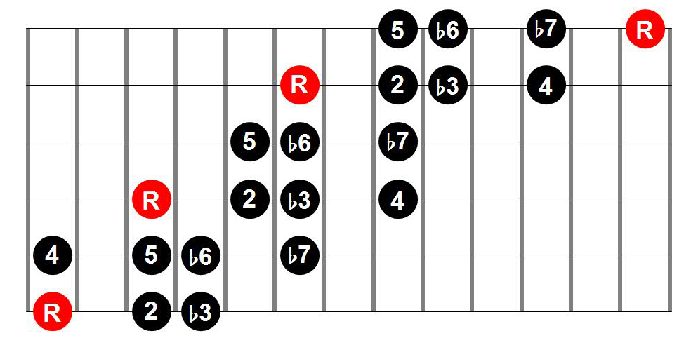 Natural Minor Three-Position Guitar Scale Shape