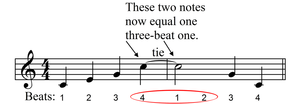 Example of notes tied across measures